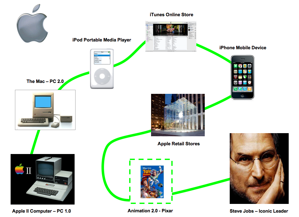 Apple-Invention-Extension-Reinvention